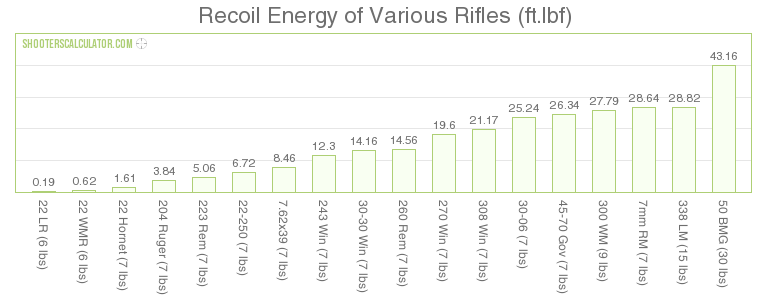 a bar graph that shows the recoil energy of various firearm cartridges