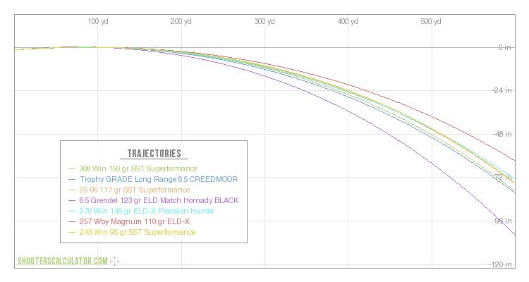 243 ballistics chart world of printable and chart