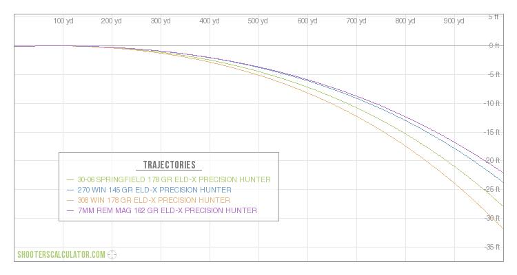 7mm rem mag ballistics chart - Bimo.unpasoadelante.co