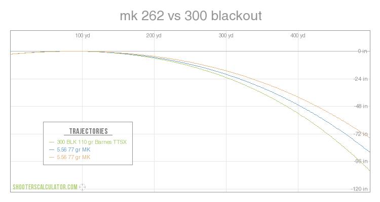 300 Blackout Ballistics Chart Tekil Lessecretsdeparis Co