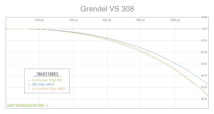 6 5 Grendel 123gr Sst