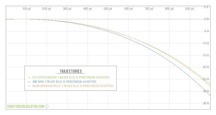 6 5 Creedmoor 143 Gr Eld X Precision Hunter