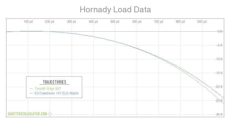 Hornady Load Data Ballistic Trajectory Chart