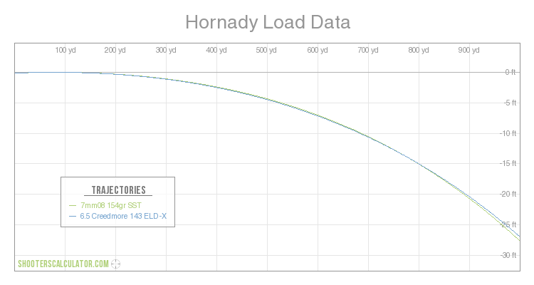 ShootersCalculator com   Hornady Load Data