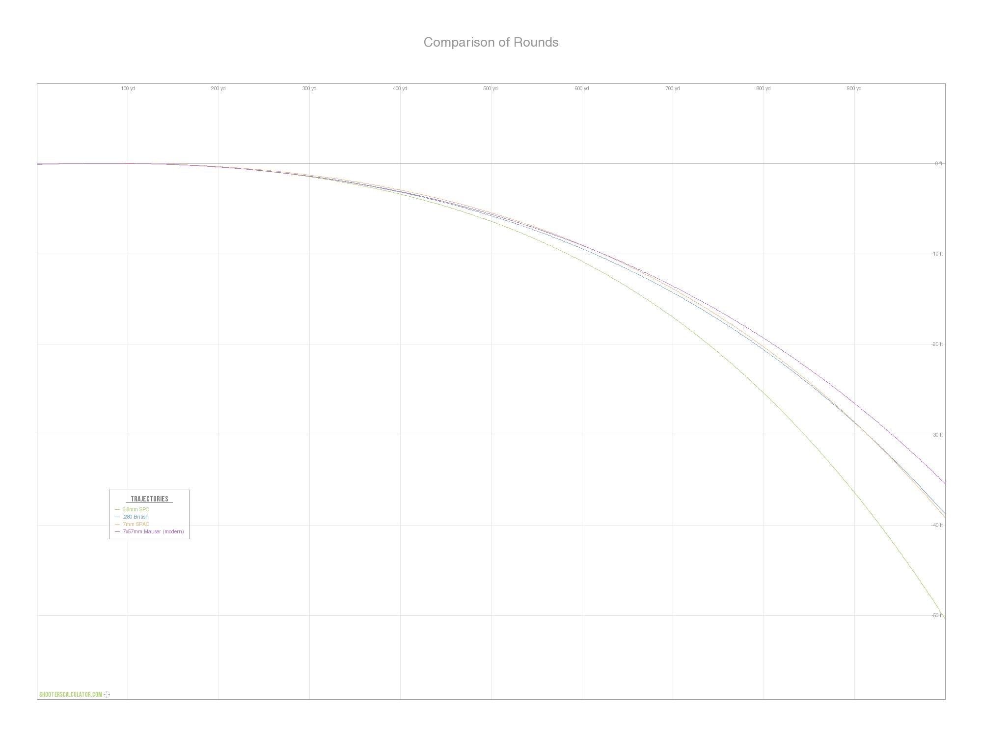 ShootersCalculator com | Comparison of Rounds