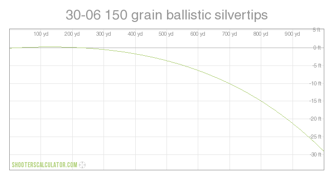 30 06 150 Grain Ballistic Silvertips Trajectory Chart