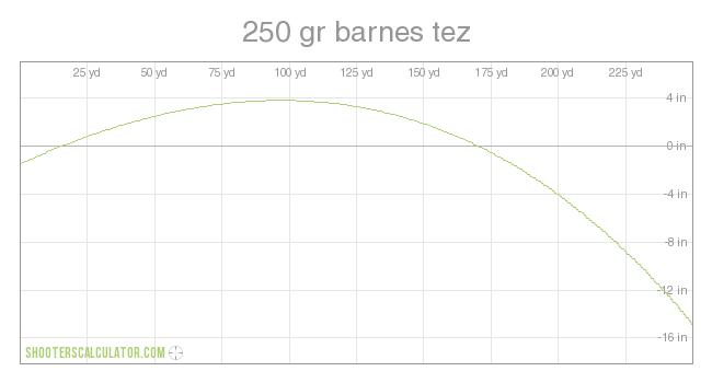 250 Gr Barnes Tez Ballistic Trajectory Chart