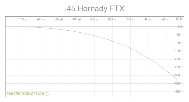 ShootersCalculator com    45 Hornady FTX