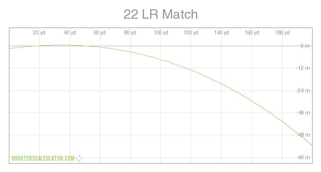 22 lr match