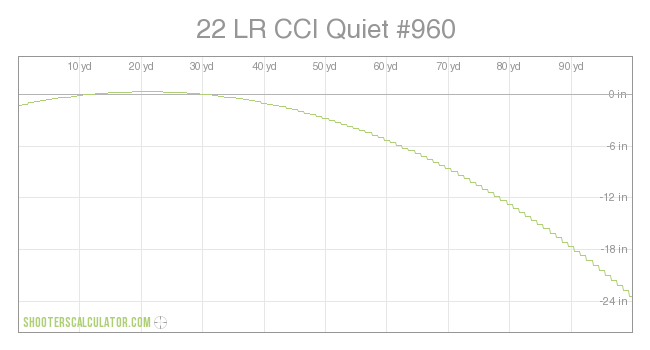 ShootersCalculator com | 22 LR CCI Quiet #960