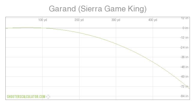 ShootersCalculator com   Garand (Sierra Game King)