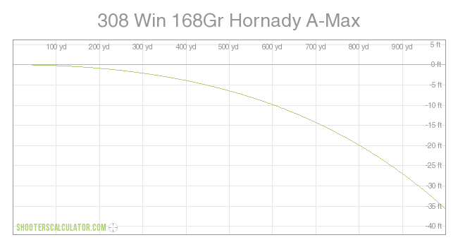 ShootersCalculator com | 308 Win 168Gr Hornady A-Max