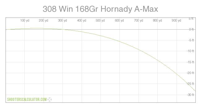 Shooterscalculator. Com | 308 win 168gr hornady a-max.