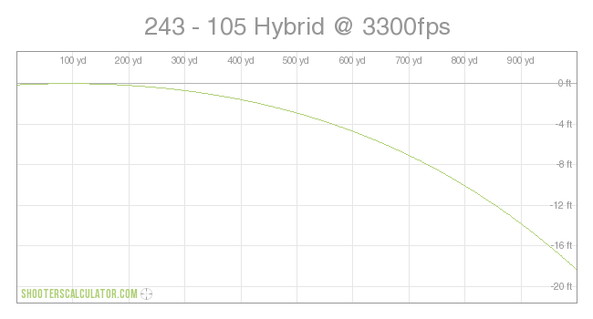 243 105 Gr Load Data