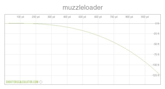 50 Caliber Muzzleloader Ballistics Chart - Randy wakeman