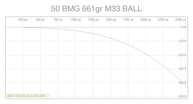 ShootersCalculator com | 50 BMG 661gr M33 BALL