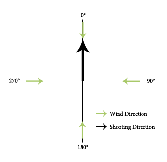The wind angle explained